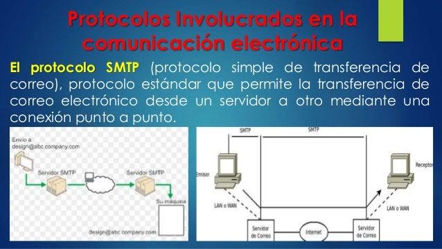 Protocolos Involucrados en la comunicación electrónica El protocolo SMTP (protocolo simple de transferencia de correo), pr...