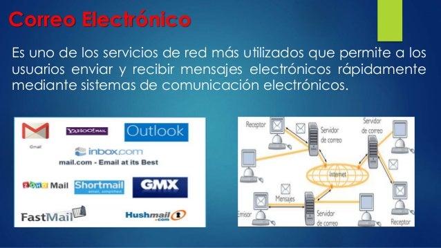 Correo Electrónico Es uno de los servicios de red más utilizados que permite a los usuarios enviar y recibir mensajes elec...