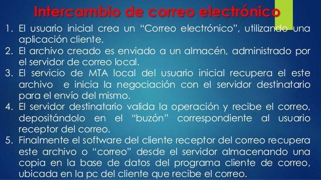 """Intercambio de correo electrónico 1. El usuario inicial crea un """"Correo electrónico"""", utilizando una aplicación cliente. 2..."""