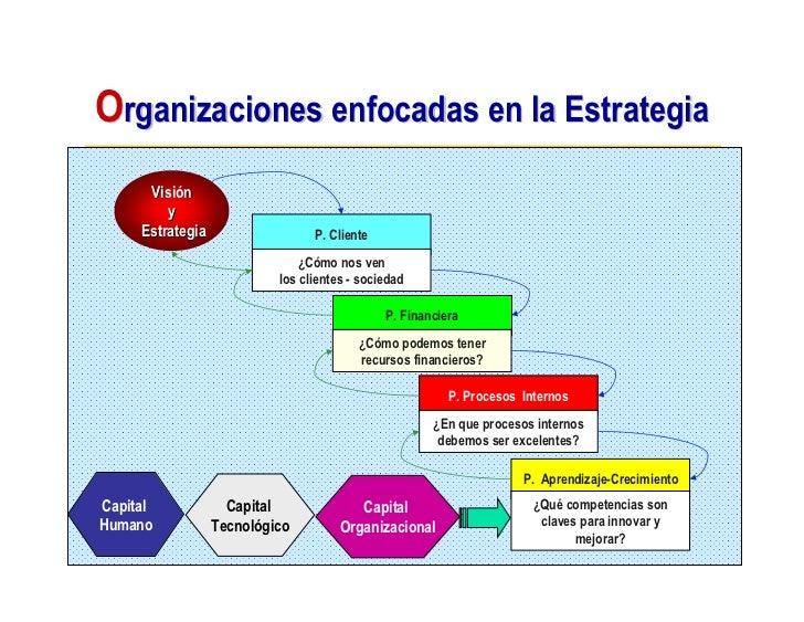 Organizaciones enfocadas en la Estrategia       Visión          y      Estrategia                  P. Cliente             ...