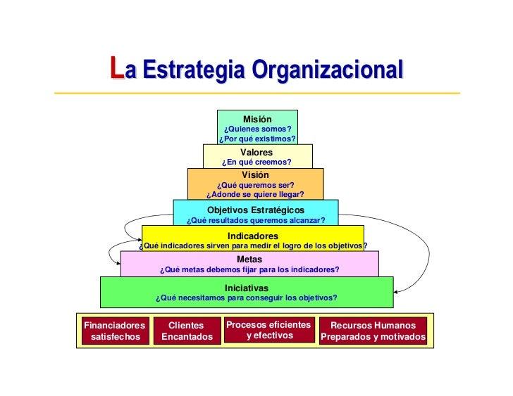 La Estrategia Organizacional                                       Misión                                  ¿Quienes somos?...