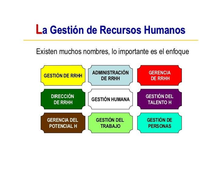 La Gestión de Recursos Humanos Existen muchos nombres, lo importante es el enfoque                      ADMINISTRACIÓN    ...