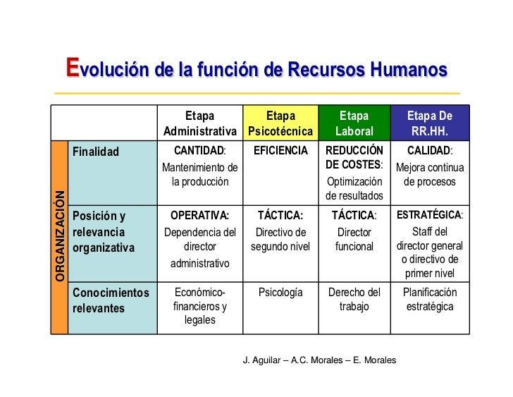 Evolución de la función de Recursos Humanos                                   Etapa          Etapa                   Etapa...