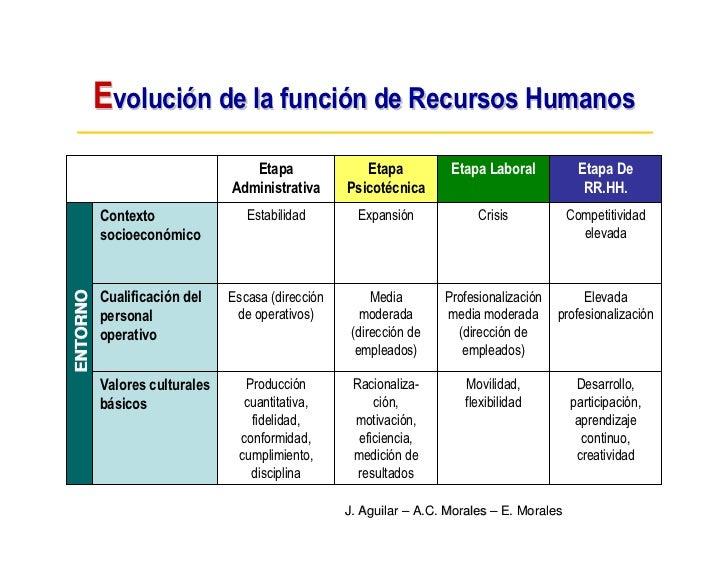 Evolución de la función de Recursos Humanos                                   Etapa               Etapa          Etapa Lab...