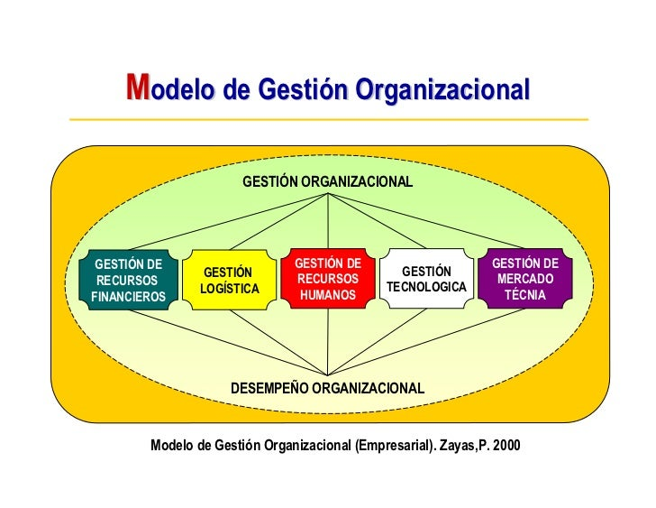 Modelo de Gestión Organizacional                         GESTIÓN ORGANIZACIONAL      GESTIÓN DE                    GESTIÓN...