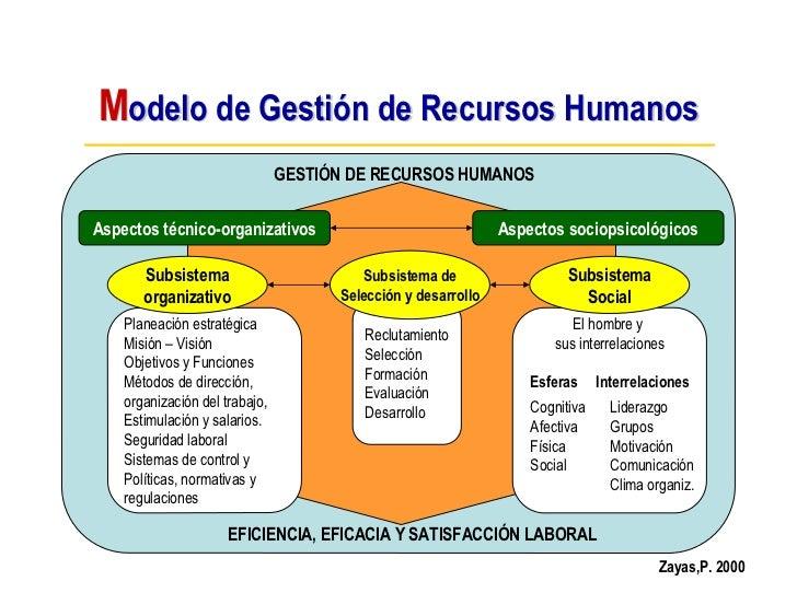 Modelo de Gestión de Recursos Humanos                                 GESTIÓN DE RECURSOS HUMANOS  Aspectos técnico-organi...