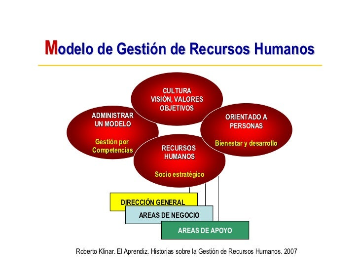 Modelo de Gestión de Recursos Humanos                                    CULTURA                                VISIÓN, VA...