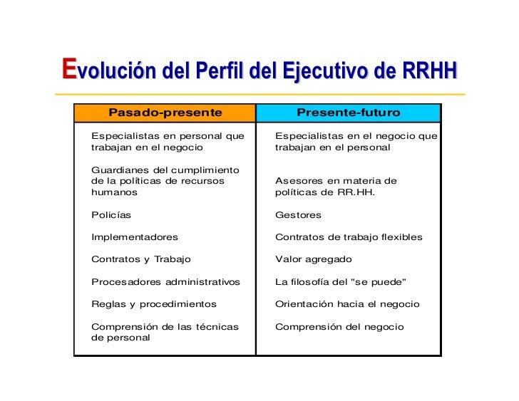 Evolución del Perfil del Ejecutivo de RRHH       Pasado-presente                  Presente-futuro     Especialistas en per...