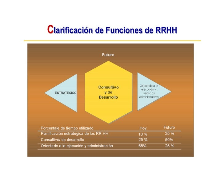 Clarificación de Funciones de RRHH