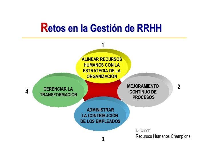 Retos en la Gestión de RRHH                              1                       ALINEAR RECURSOS                       HU...