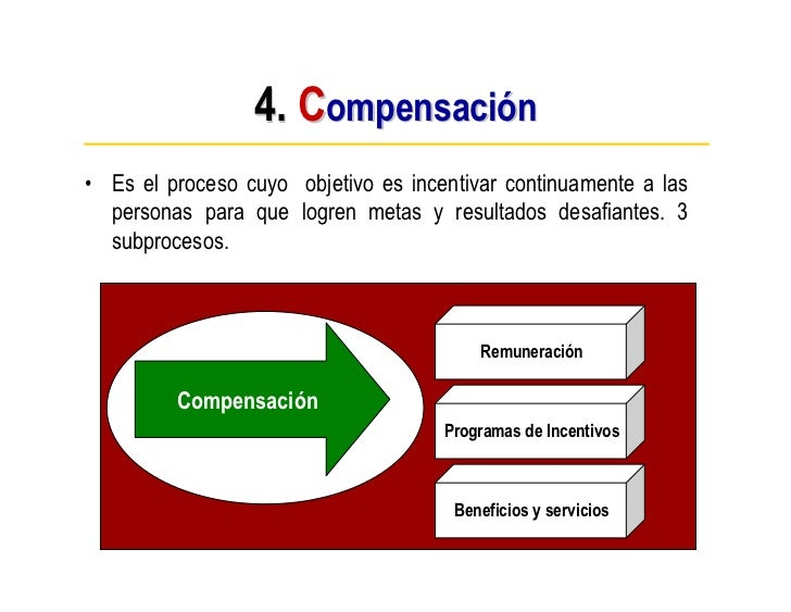 4. Compensación • Es el proceso cuyo objetivo es incentivar continuamente a las   personas para que logren metas y resulta...