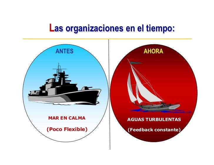 Las organizaciones en el tiempo:     ANTES                 AHORA     MAR EN CALMA       AGUAS TURBULENTAS  (Poco Flexible)...