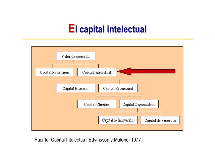 El capital intelectual     Fuente: Capital Intelectual. Edvinsson y Malone. 1977