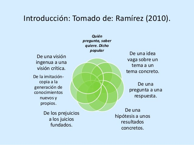 Introducción: Tomado de: Ramírez (2010). Quién pregunta, saber quiere. Dicho popular De una idea vaga sobre un tema a un t...