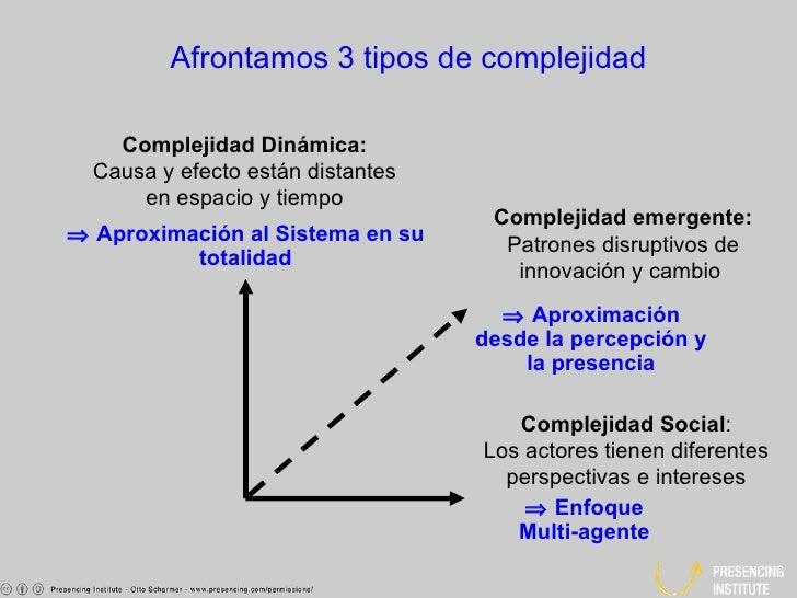 Complejidad Social : Los actores tienen diferentes perspectivas e intereses Complejidad Dinámica: Causa y efecto están dis...