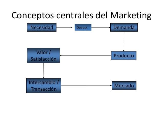 Conceptos centrales del Marketing Producto Valor / Satisfacción Intercambio / Transacción Mercado Necesidad Deseo Demanda