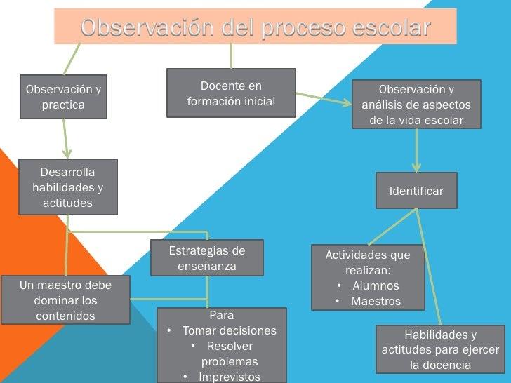 Observación y          Docente en                Observación y   practica          formación inicial         análisis de a...