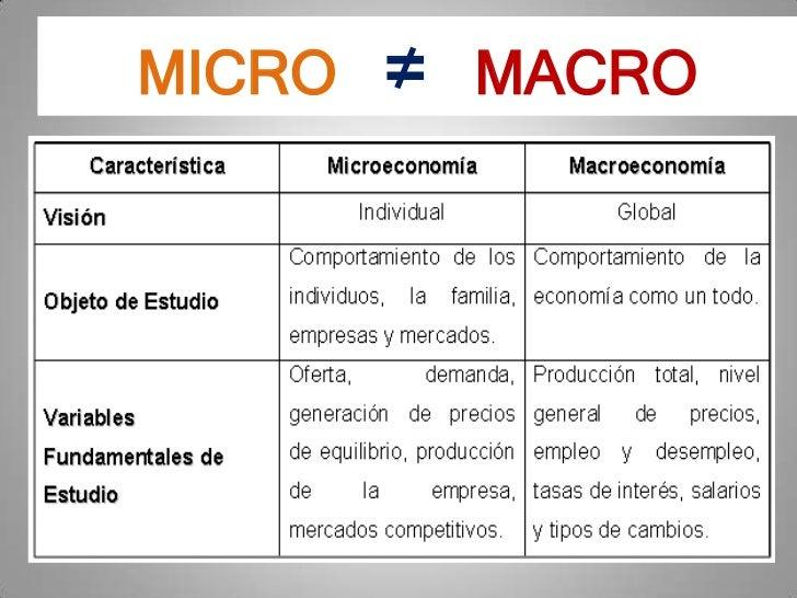 Trabalho curso micro, macroeconomia