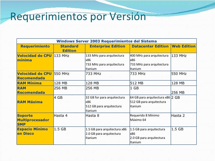 Introduccion a windows server 2003 for Arquitectura 128 bits