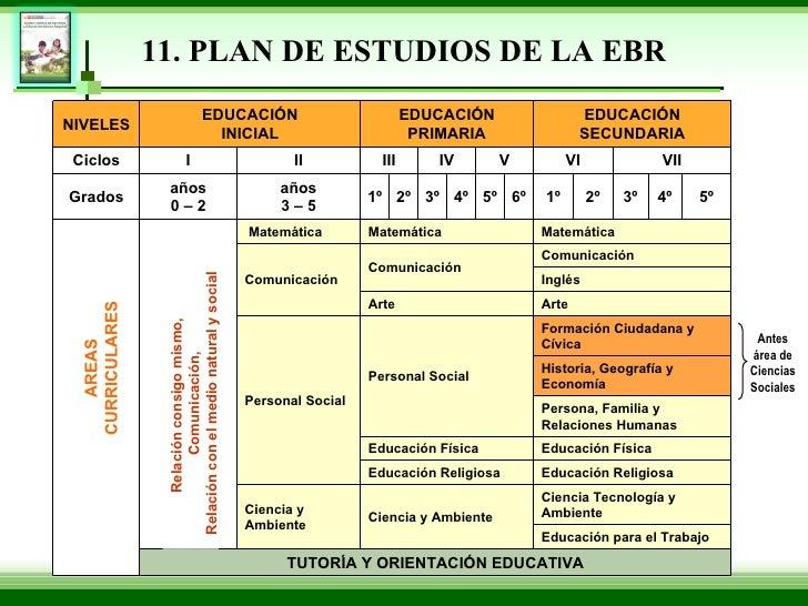 Dise o curricular 2009 exposicion for Diseno curricular para el nivel inicial