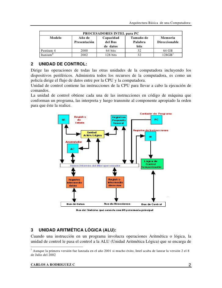 Introduccion arquitectura b e1sica for Arquitectura 128 bits