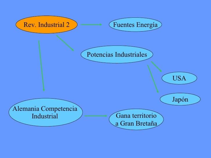 Rev. Industrial 2 Fuentes Energía Alemania Competencia  Industrial  Potencias Industriales USA Japón Gana territorio a Gra...