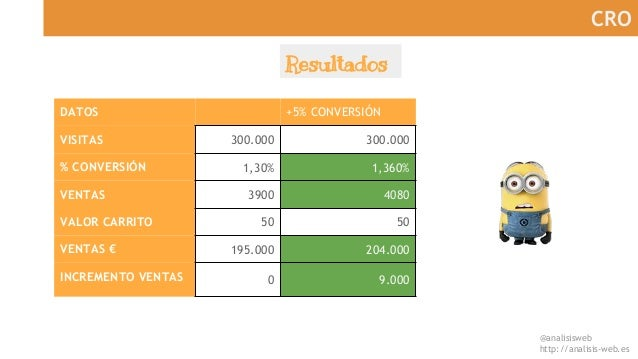 @analisisweb http://analisis-web.es CRO DATOS +5% CONVERSIÓN VISITAS 300.000 300.000 % CONVERSIÓN 1,30% 1,360% VENTAS 3900...