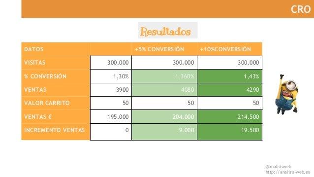 @analisisweb http://analisis-web.es CRO DATOS +5% CONVERSIÓN +10%CONVERSIÓN VISITAS 300.000 300.000 300.000 % CONVERSIÓN 1...
