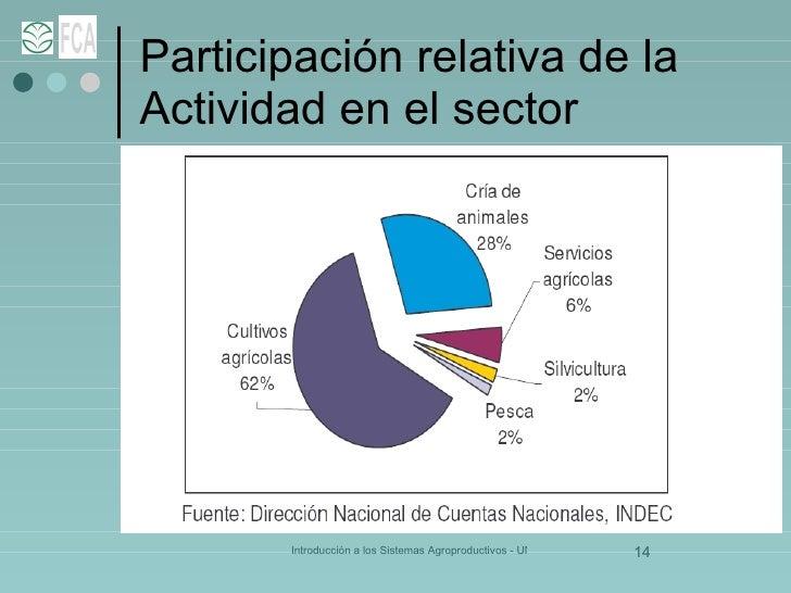 Participación relativa de la Actividad en el sector