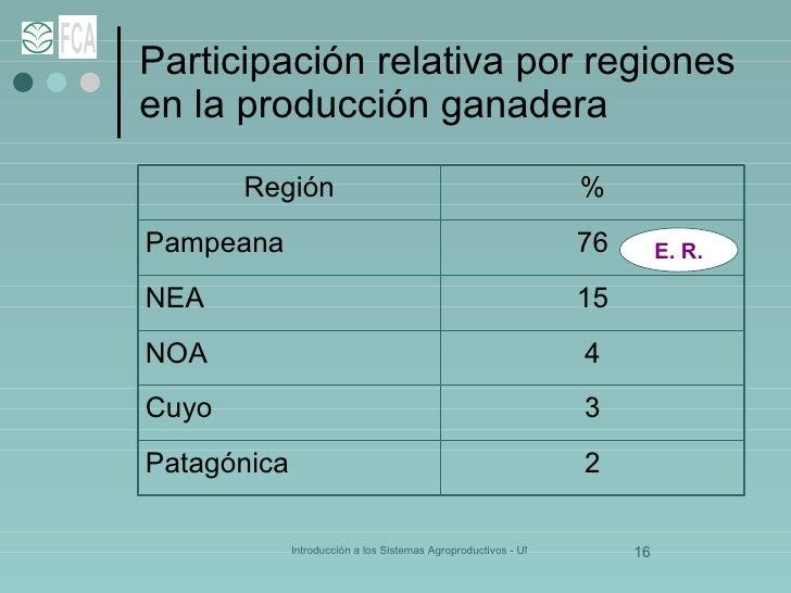 Participación relativa por regiones  en la producción ganadera E. R. 2 Patagónica 3 Cuyo 4 NOA 15 NEA 76 Pampeana % Región