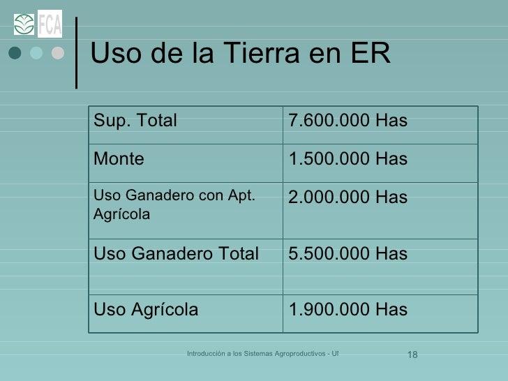 Uso de la Tierra en ER 2.000.000 Has Uso Ganadero con Apt. Agrícola 1.900.000 Has Uso Agrícola 5.500.000 Has Uso Ganadero ...