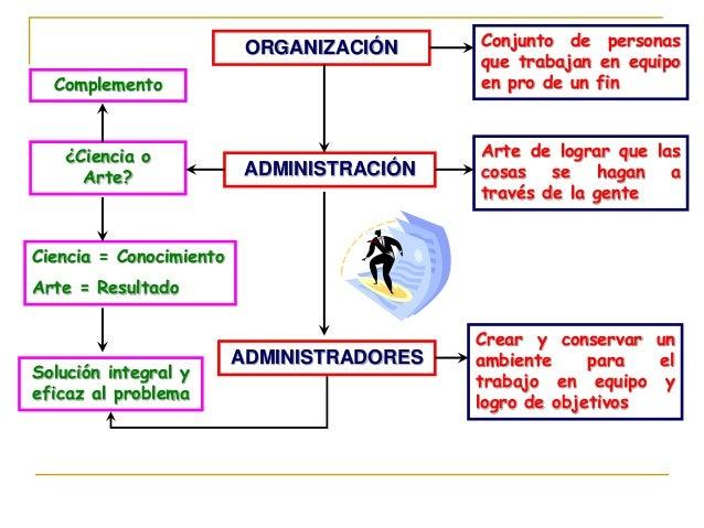 ORGANIZACIÓN Conjunto de personas que trabajan en equipo en pro de un fin ADMINISTRACIÓN Arte de lograr que las cosas se h...