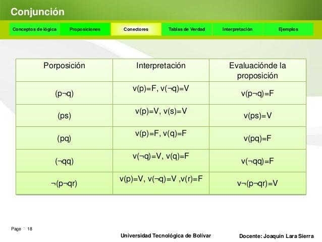 DisyunciónConceptos de lógica   Proposiciones    Conectores      Tablas de Verdad    Interpretación       Ejemplos Disyunc...