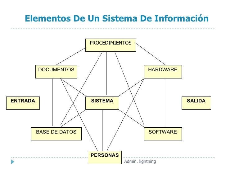 Introduccion al an lisis de sistemas de informaci n for Elementos de hardware