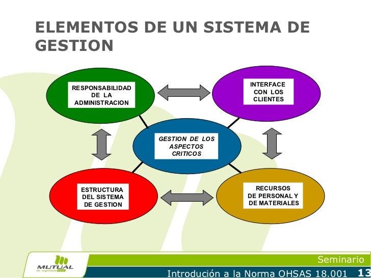 ELEMENTOS DE UN SISTEMA DEGESTION                                       INTERFACE   RESPONSABILIDAD                       ...