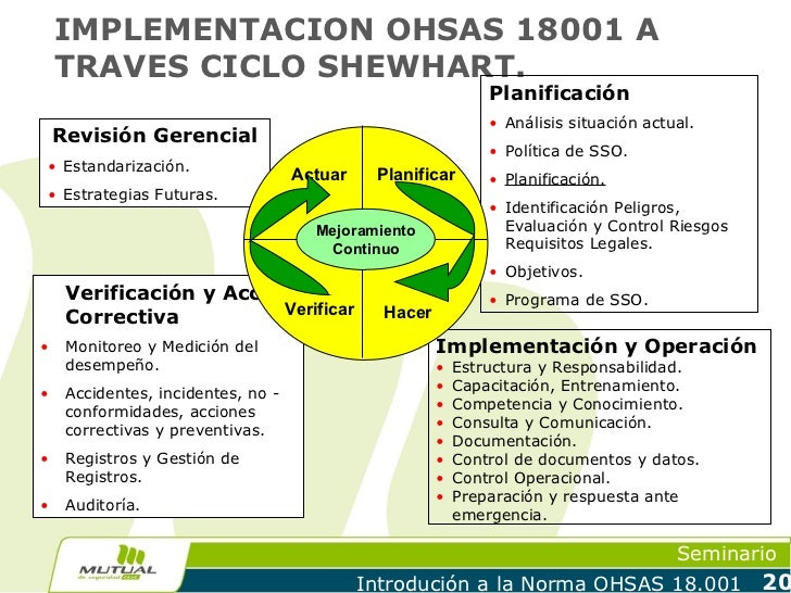 IMPLEMENTACION OHSAS 18001 A    TRAVES CICLO SHEWHART.                                                               Plani...