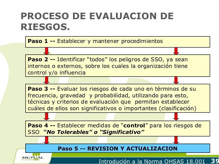 """PROCESO DE EVALUACION DERIESGOS. Paso 1 -- Establecer y mantener procedimientos Paso 2 -- Identificar """"todos"""" los peligros..."""