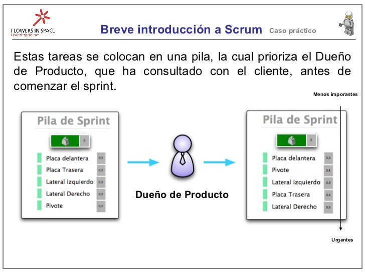 Breve introducción a Scrum Caso práctico Estas tareas se colocan en una pila, la cual prioriza el Dueño de Producto, que h...