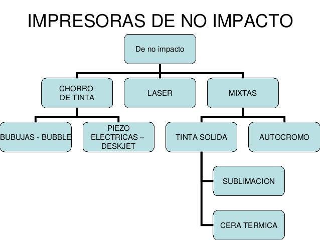 Introduccion Clasificacion Y Tecnologias En Impresoras 1