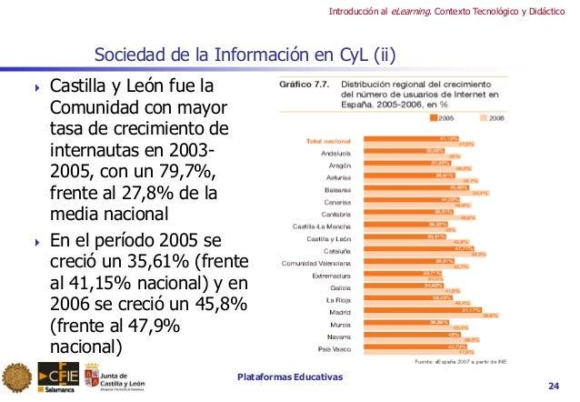Plataformas Educativas Introducción al eLearning. Contexto Tecnológico y Didáctico Sociedad de la Información en CyL (ii) ...
