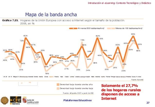 Plataformas Educativas Introducción al eLearning. Contexto Tecnológico y Didáctico Mapa de la banda ancha Solamente el 27,...