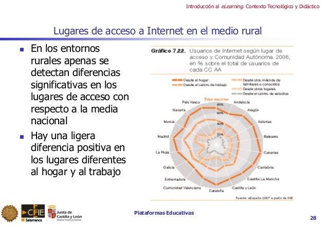 Plataformas Educativas Introducción al eLearning. Contexto Tecnológico y Didáctico Lugares de acceso a Internet en el medi...