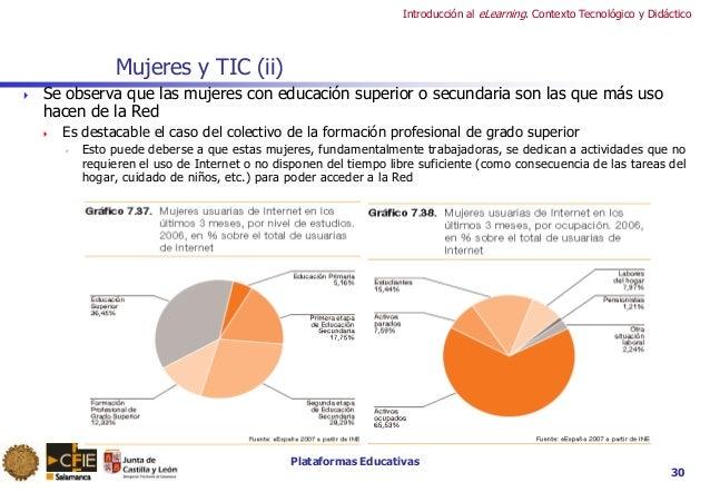 Plataformas Educativas Introducción al eLearning. Contexto Tecnológico y Didáctico Mujeres y TIC (ii)  Se observa que las...
