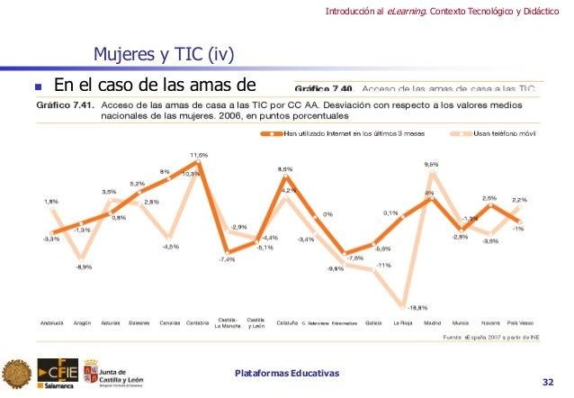 Plataformas Educativas Introducción al eLearning. Contexto Tecnológico y Didáctico Mujeres y TIC (iv)  En el caso de las ...