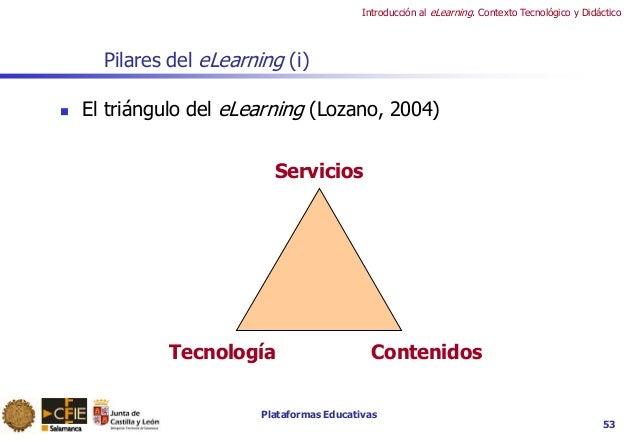 Plataformas Educativas Introducción al eLearning. Contexto Tecnológico y Didáctico 53 Pilares del eLearning (i)  El trián...