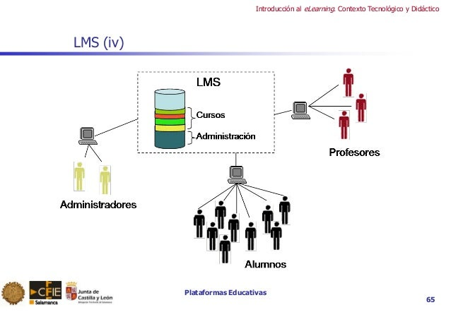 Plataformas Educativas Introducción al eLearning. Contexto Tecnológico y Didáctico 65 LMS (iv)