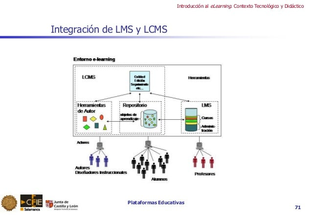 Plataformas Educativas Introducción al eLearning. Contexto Tecnológico y Didáctico 71 Integración de LMS y LCMS