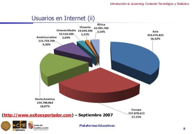 Plataformas Educativas Introducción al eLearning. Contexto Tecnológico y Didáctico Usuarios en Internet (ii) 9 (http://www...