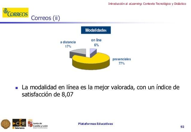 Plataformas Educativas Introducción al eLearning. Contexto Tecnológico y Didáctico 92 Correos (ii)  La modalidad en línea...