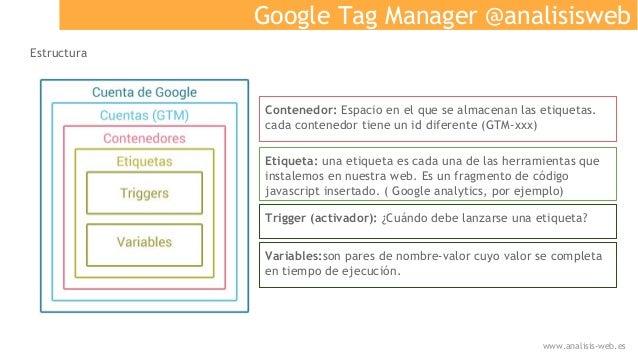 Google Tag Manager @analisisweb Estructura Contenedor: Espacio en el que se almacenan las etiquetas. cada contenedor tiene...
